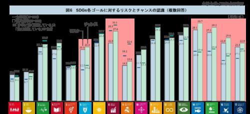 観光産業におけるSDGsの取り組み推進に向けた組織・企業団体の状況調査